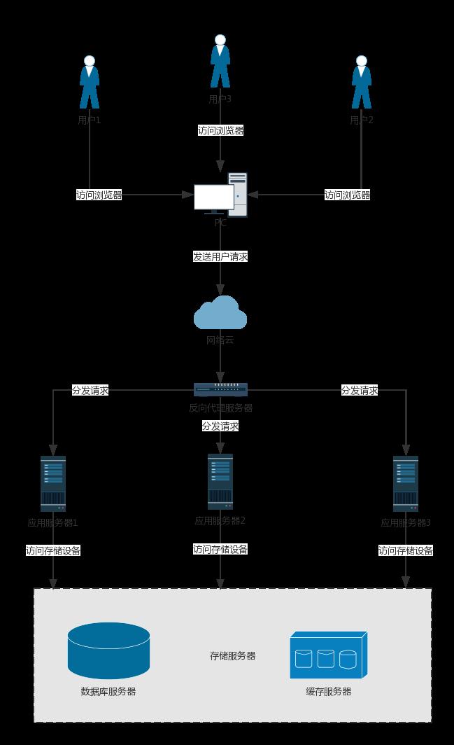 短视频架构网络图