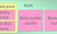 Oracle体系结构:SGA和五个必须的ORACLE后台进程